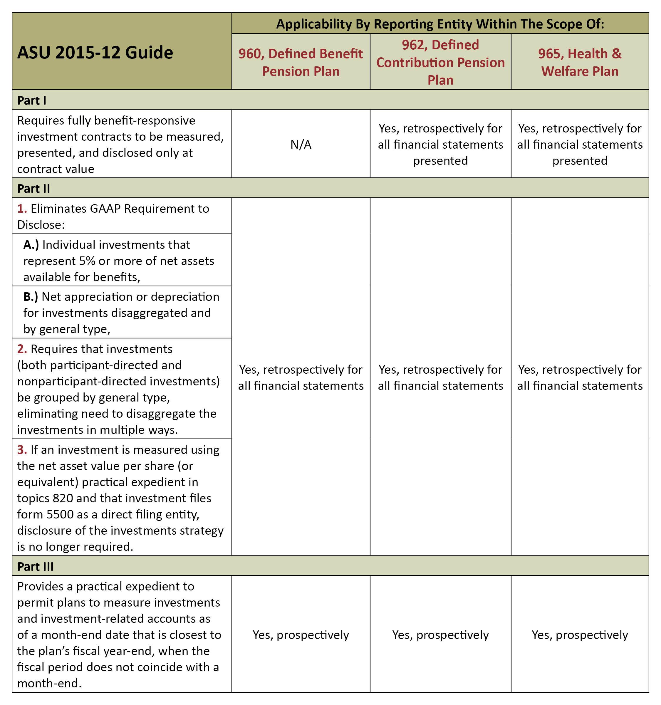 ASU 2015-12 GRID